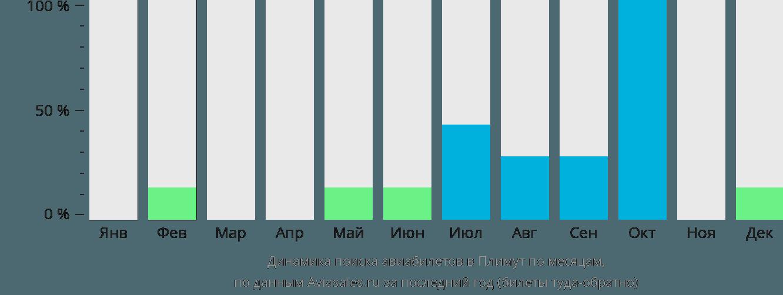 Динамика поиска авиабилетов Плимут по месяцам