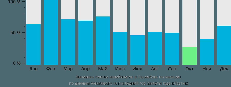 Динамика поиска авиабилетов в Палембанг по месяцам