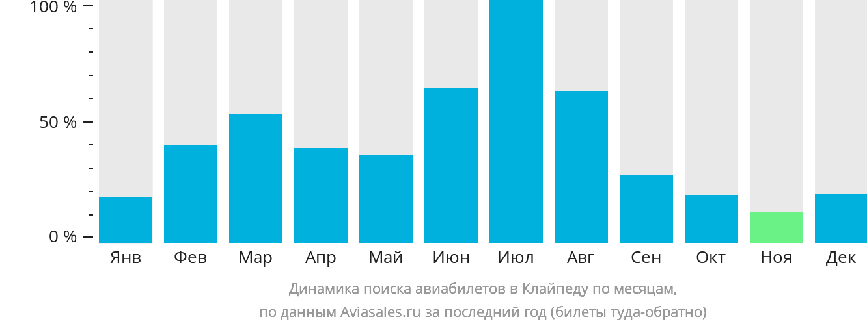 Динамика поиска авиабилетов в Клайпеду по месяцам