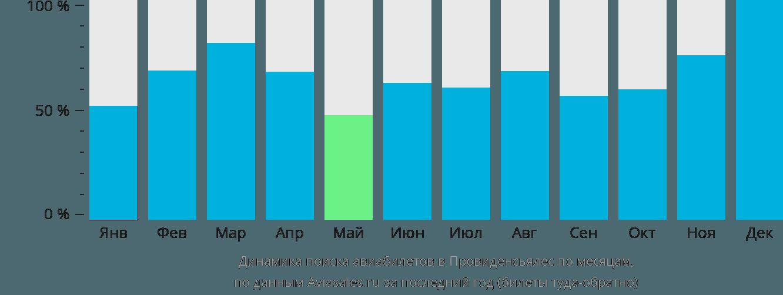 Динамика поиска авиабилетов в Провиденсиалес по месяцам