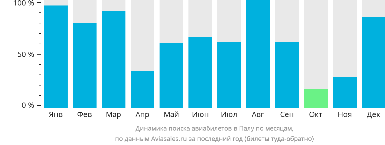 Динамика поиска авиабилетов в Палу по месяцам