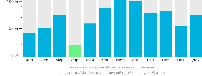 Динамика поиска авиабилетов в Семипалатинск по месяцам