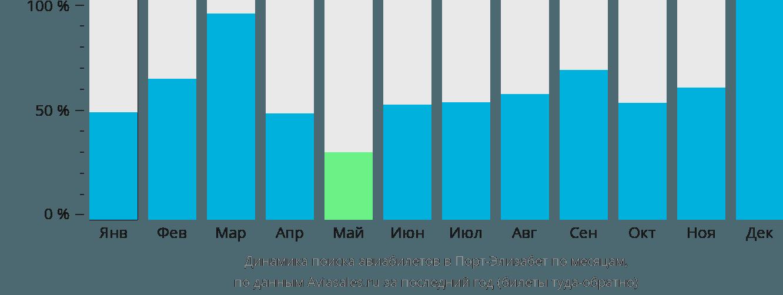 Динамика поиска авиабилетов в Порт-Элизабет по месяцам