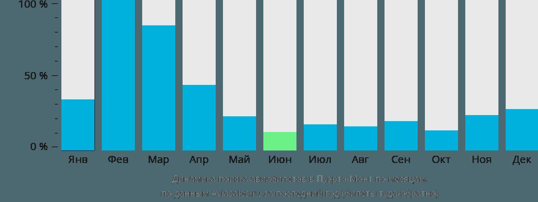Динамика поиска авиабилетов Пуэрто-Монт по месяцам