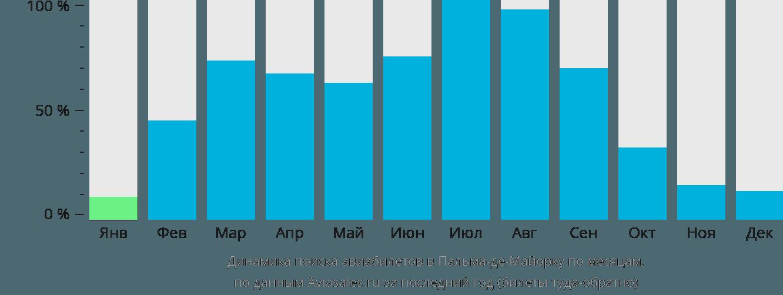 Динамика поиска авиабилетов в Пальму-де-Майорка по месяцам