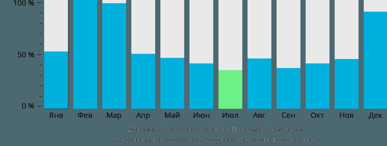 Динамика поиска авиабилетов в Порламар по месяцам