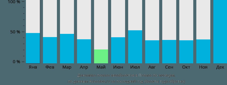 Динамика поиска авиабилетов в Палмас по месяцам