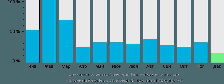 Динамика поиска авиабилетов Пуэрто Мадрин по месяцам