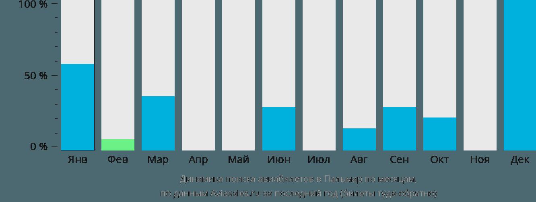 Динамика поиска авиабилетов Палмар по месяцам