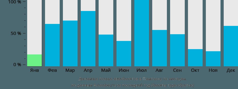 Динамика поиска авиабилетов в Памплону по месяцам