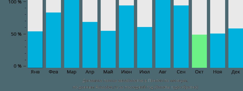 Динамика поиска авиабилетов в Понпеи по месяцам