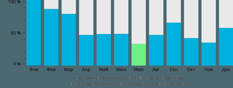 Динамика поиска авиабилетов в Понтианак по месяцам
