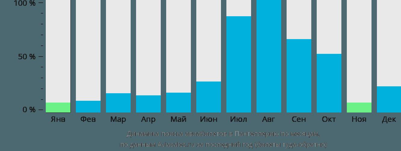 Динамика поиска авиабилетов Пантеллерия по месяцам