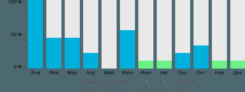 Динамика поиска авиабилетов в Попондетту по месяцам