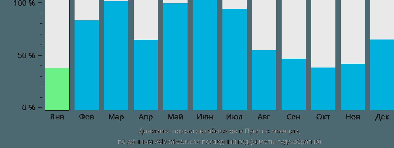 Динамика поиска авиабилетов в Пуну по месяцам