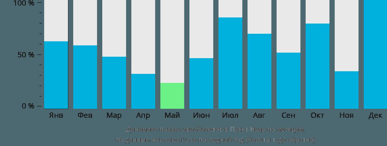Динамика поиска авиабилетов в Пуэнт-Нуар по месяцам