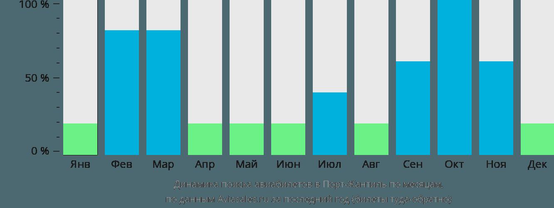 Динамика поиска авиабилетов Порт-Жантиль по месяцам