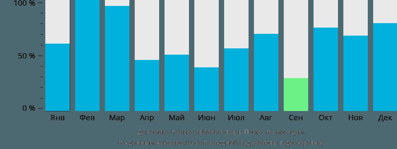 Динамика поиска авиабилетов в Пембу по месяцам
