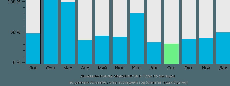 Динамика поиска авиабилетов в Пори по месяцам