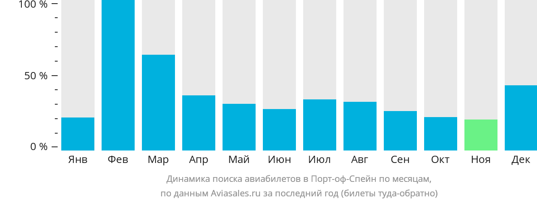 Динамика поиска авиабилетов в Порт-оф-Спейн по месяцам