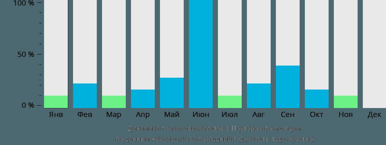 Динамика поиска авиабилетов Порторож по месяцам