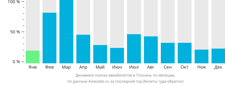 Динамика поиска авиабилетов в Познань по месяцам