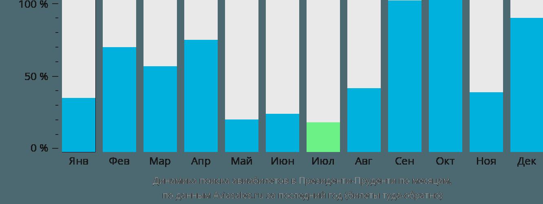 Динамика поиска авиабилетов в Президенти-Пруденти по месяцам