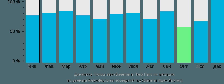 Динамика поиска авиабилетов Паго-Паго по месяцам