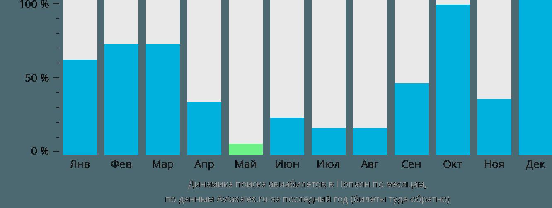 Динамика поиска авиабилетов в Попаян по месяцам