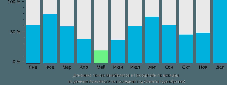 Динамика поиска авиабилетов в Просерпайн по месяцам