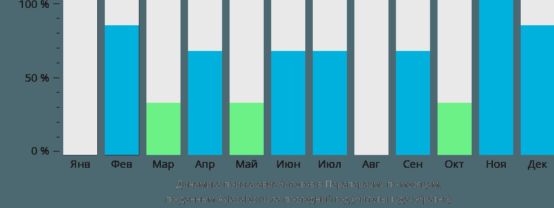Динамика поиска авиабилетов Парапарауму по месяцам