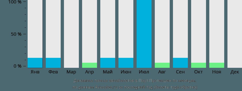 Динамика поиска авиабилетов Порт Протекшен по месяцам