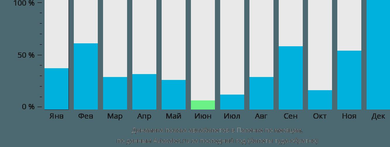 Динамика поиска авиабилетов Паленке по месяцам