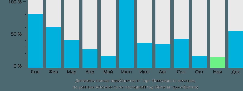 Динамика поиска авиабилетов в Порт-Маккуори по месяцам