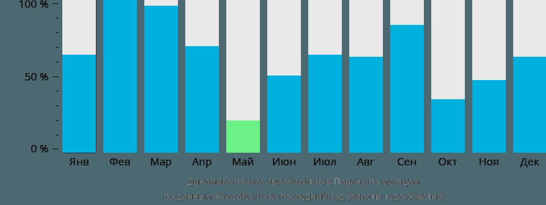 Динамика поиска авиабилетов в Парану по месяцам