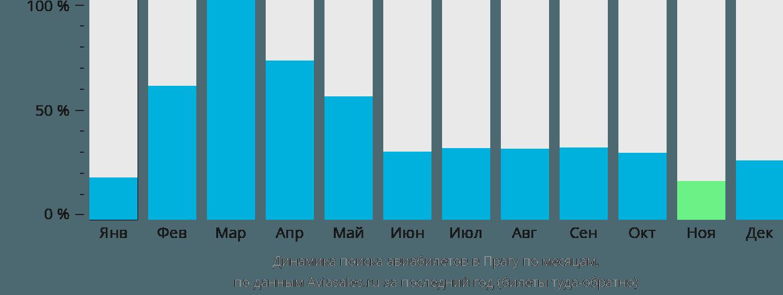 Динамика поиска авиабилетов в Прагу по месяцам