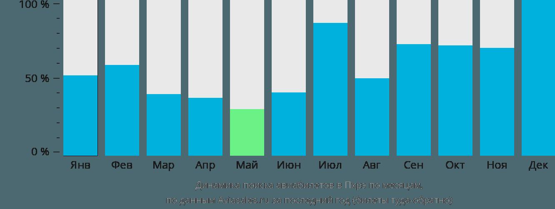 Динамика поиска авиабилетов Пхрае по месяцам