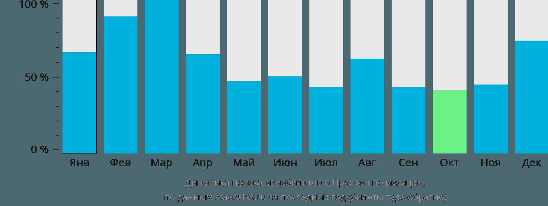 Динамика поиска авиабилетов в Праслен по месяцам