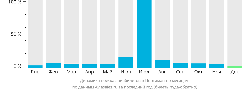 Динамика поиска авиабилетов в Портимао по месяцам