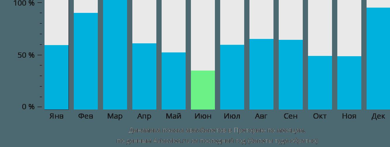 Динамика поиска авиабилетов в Преторию по месяцам