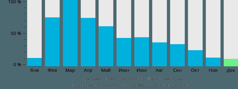Динамика поиска авиабилетов в Пизу по месяцам