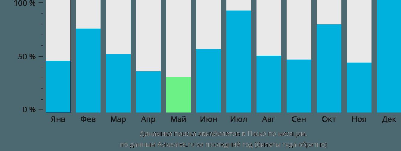 Динамика поиска авиабилетов в Паско по месяцам