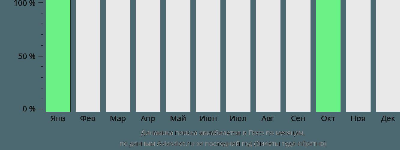 Динамика поиска авиабилетов в Посо по месяцам