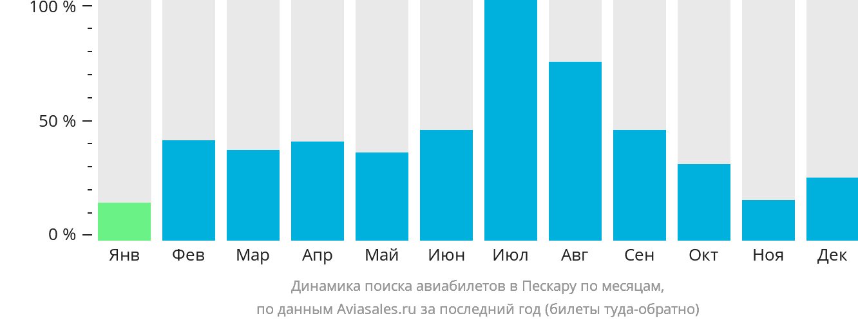 Динамика поиска авиабилетов в Пескару по месяцам