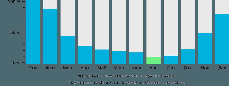 Динамика поиска авиабилетов в Посадас по месяцам