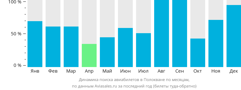 Динамика поиска авиабилетов в Полокване по месяцам