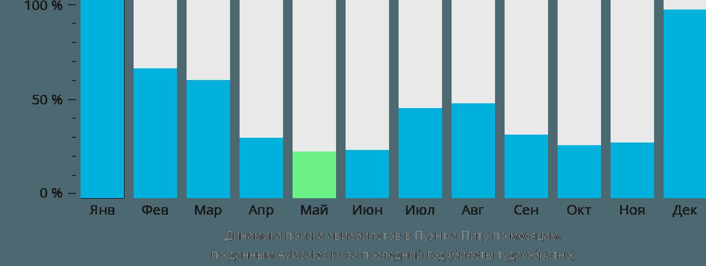 Динамика поиска авиабилетов в Пуэнт-а-Питр по месяцам