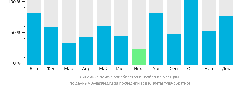 Динамика поиска авиабилетов Пуэбло по месяцам