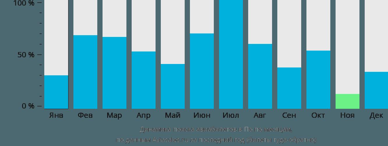 Динамика поиска авиабилетов в По по месяцам