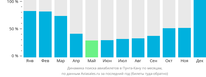 Динамика поиска авиабилетов в Пунту-Кану по месяцам